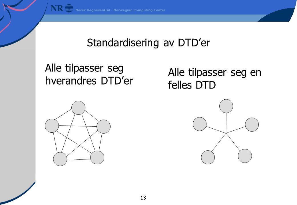 13 Standardisering av DTD'er Alle tilpasser seg hverandres DTD'er Alle tilpasser seg en felles DTD