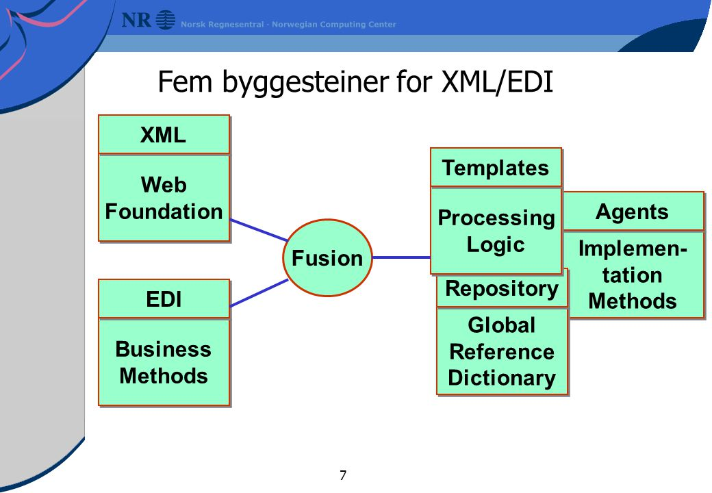 7 Implemen- tation Methods Implemen- tation Methods Agents Fem byggesteiner for XML/EDI Business Methods Business Methods EDI Global Reference Dictionary Global Reference Dictionary Repository Processing Logic Processing Logic Templates Fusion Web Foundation Web Foundation XML