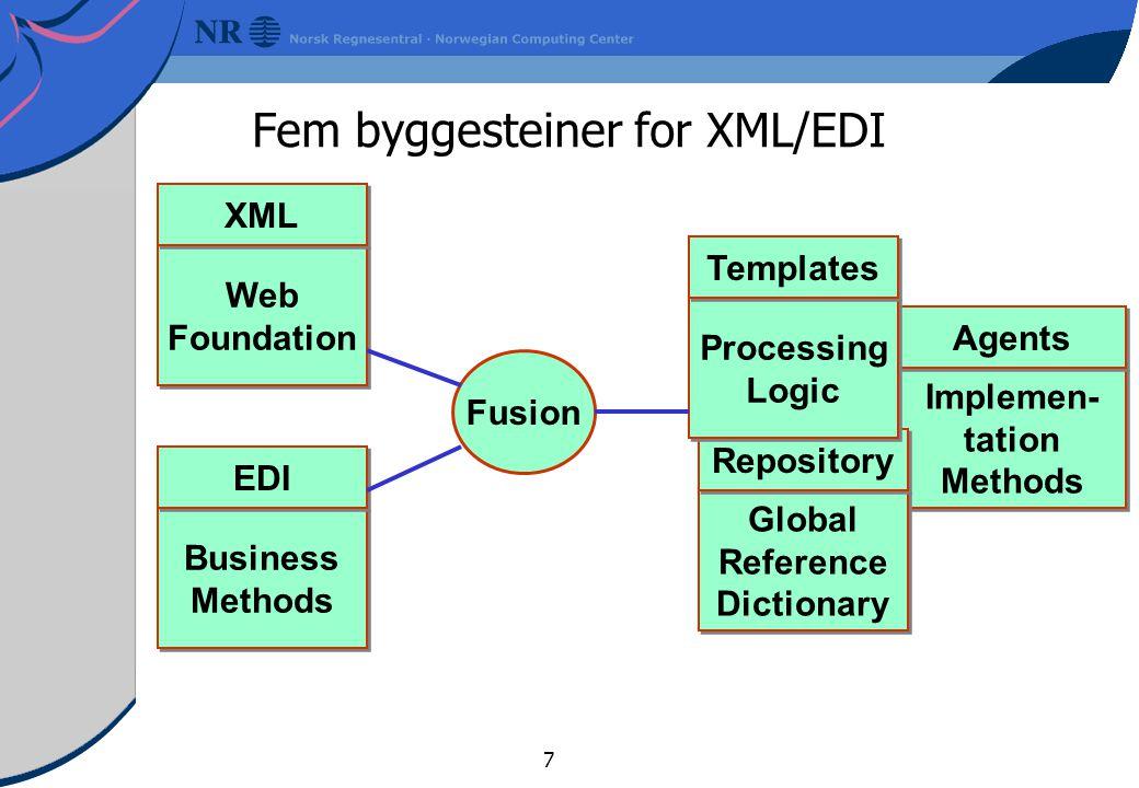 18 Forbedringer ved å benytte XML/EDI Blir der forbedringer med hensyn på: Integrasjon mellom Internt datasystemer og interne rutiner Enighet om utvekslingsformater som kan benyttes nasjonalt Enighet om utvekslingsformater som kan benyttes internasjonalt Utviklingskostnad og programvarekostnad En kan benytte store mengder av billig, til tider gratis programvare Driftskostnader Kanskje, for dem som bare henter ned en web-side for å få utført sin transaksjon Nødvendigvis ikke for dem som skal drifte og vedlikeholde både server og klientløsningene Skalerbarehet (utvide antall klienter, servere, meldingstyper mm.) syntaksvalg påvirker ikke skalering, det er knyttet til valg av applikasjonsarkitektur Versjonshåndtering av DTD'er slik som med IG'er