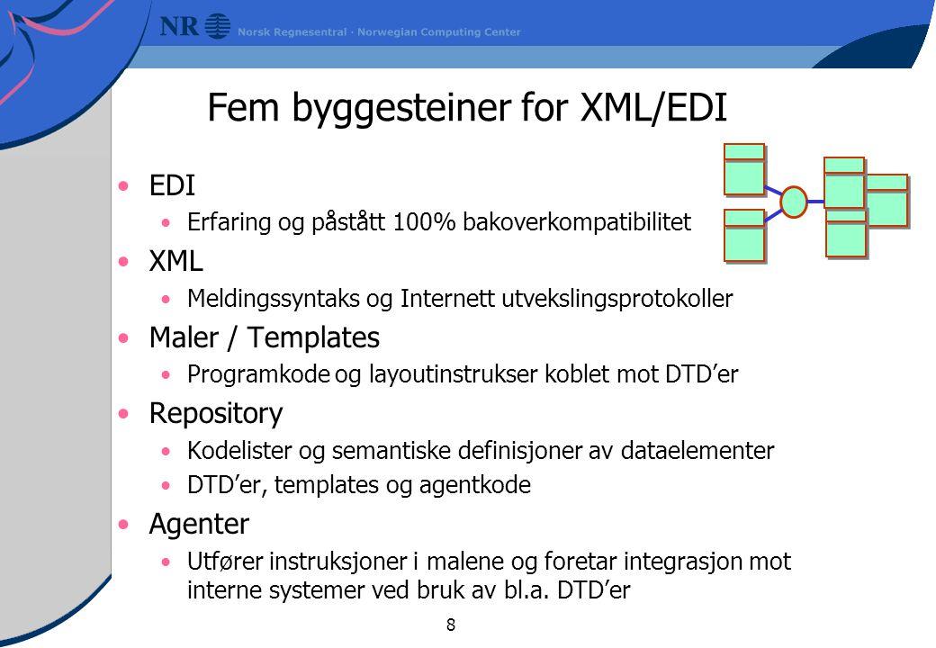 8 Fem byggesteiner for XML/EDI EDI Erfaring og påstått 100% bakoverkompatibilitet XML Meldingssyntaks og Internett utvekslingsprotokoller Maler / Templates Programkode og layoutinstrukser koblet mot DTD'er Repository Kodelister og semantiske definisjoner av dataelementer DTD'er, templates og agentkode Agenter Utfører instruksjoner i malene og foretar integrasjon mot interne systemer ved bruk av bl.a.