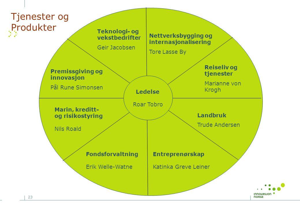 23 Nettverksbygging og internasjonalisering Tore Lasse By Landbruk Trude Andersen Marin, kreditt- og risikostyring Nils Roald Fondsforvaltning Erik We
