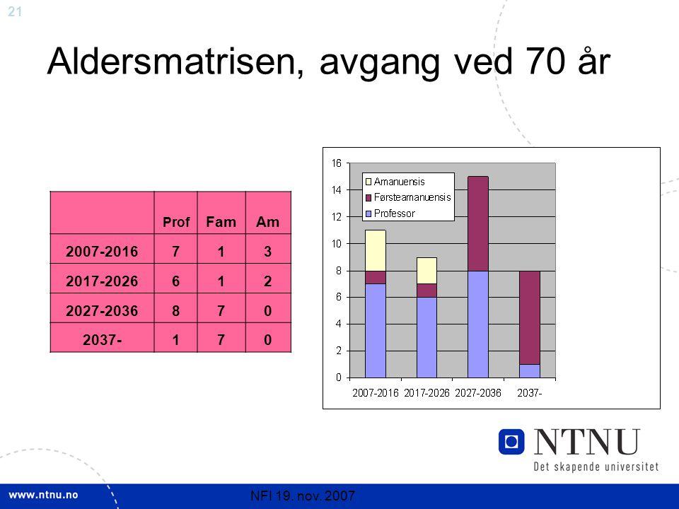 21 NFI 19. nov. 2007 Aldersmatrisen, avgang ved 70 år Prof FamAm 2007-2016713 2017-2026612 2027-2036870 2037-170