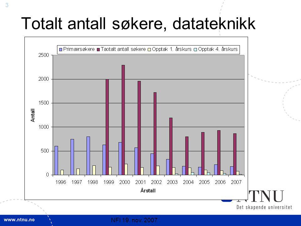 3 NFI 19. nov. 2007 Totalt antall søkere, datateknikk