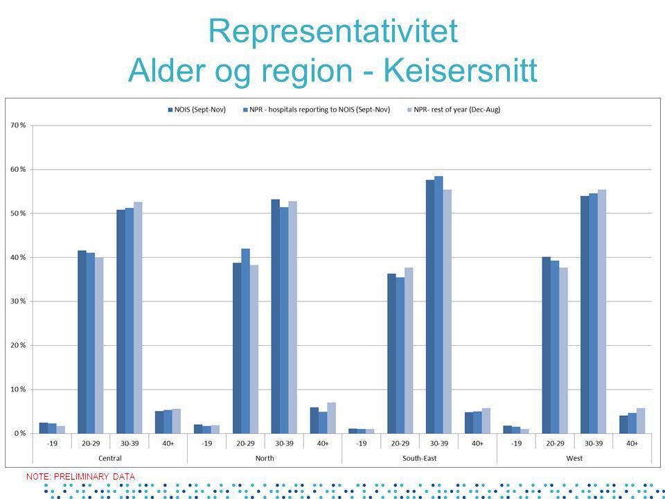 Representativitet Alder og region - Keisersnitt NOTE: PRELIMINARY DATA