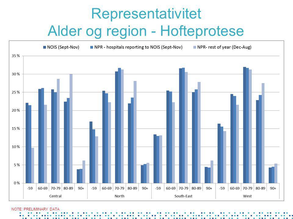 Representativitet Alder og region - Hofteprotese NOTE: PRELIMINARY DATA