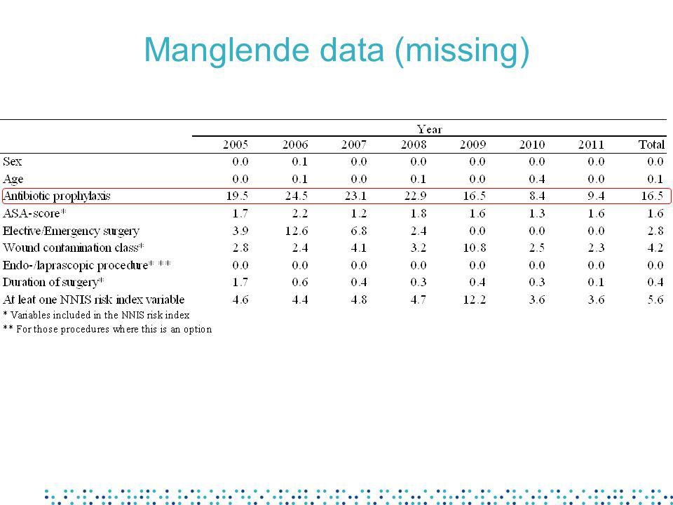 Manglende data (missing)