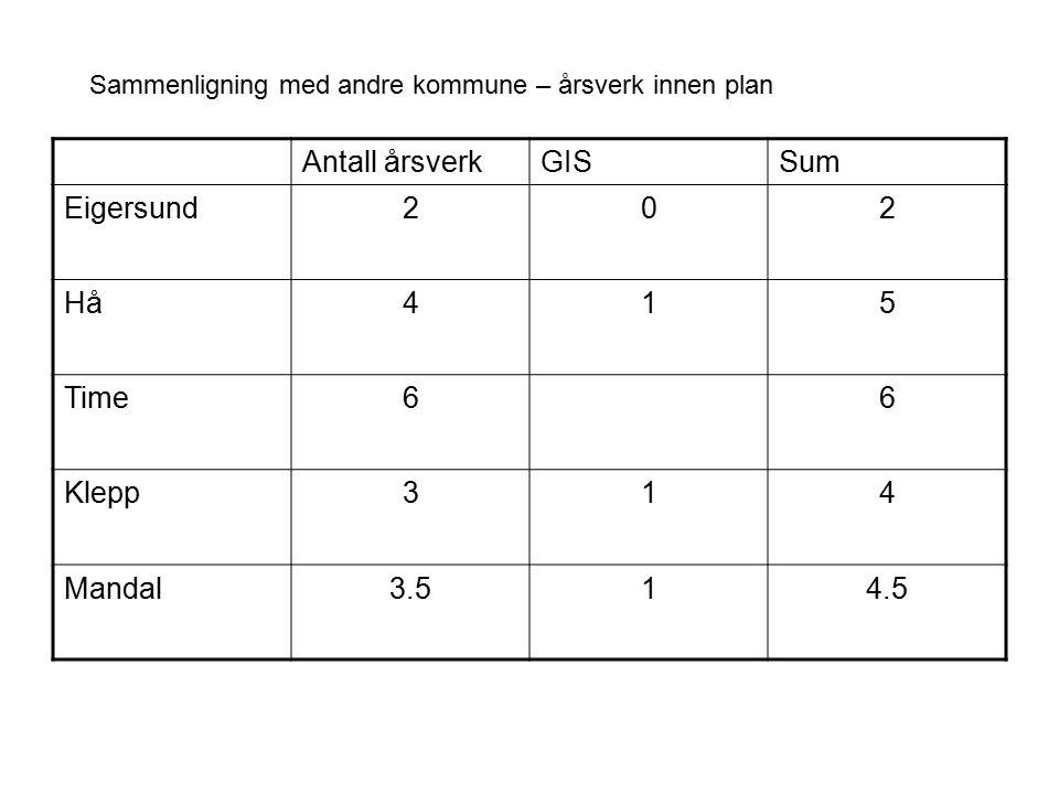 Sammenligning med andre kommune – årsverk innen plan Antall årsverkGISSum Eigersund202 Hå415 Time66 Klepp314 Mandal3.514.5