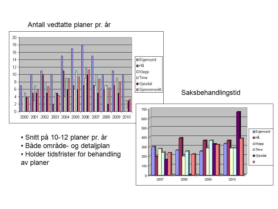 Antall vedtatte planer pr. år Saksbehandlingstid Snitt på 10-12 planer pr. år Både område- og detaljplan Holder tidsfrister for behandling av planer