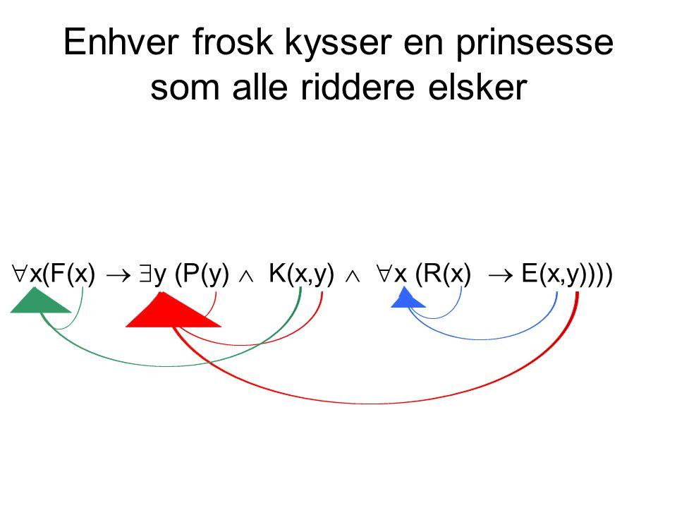Enhver frosk kysser en prinsesse som alle riddere elsker  x(F(x)   y (P(y)  K(x,y)   x (R(x)  E(x,y))))