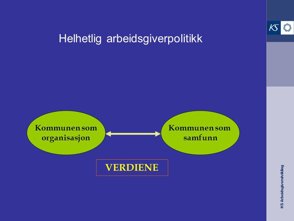 KS Arbeidsgiverutvikling Helhetlig arbeidsgiverpolitikk Kommunen som organisasjon Kommunen som samfunn VERDIENE