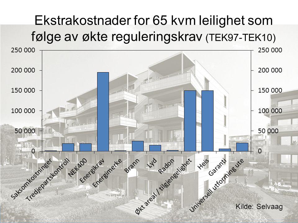 Produktivitetskommisjonen Ekstrakostnader for 65 kvm leilighet som følge av økte reguleringskrav (TEK97-TEK10) Kilde: Selvaag