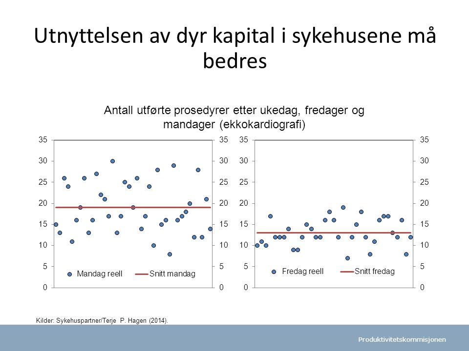 Produktivitetskommisjonen Utnyttelsen av dyr kapital i sykehusene må bedres Antall utførte prosedyrer etter ukedag, fredager og mandager (ekkokardiografi) Kilder: Sykehuspartner/Terje P.