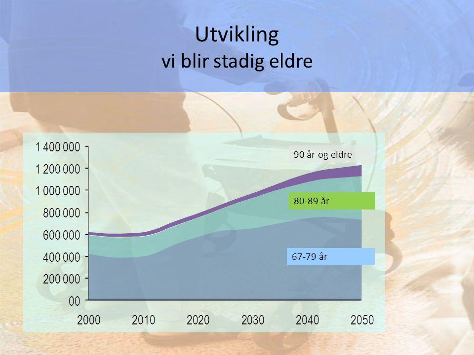 Kilde: SSB 90 år og eldre Utvikling vi blir stadig eldre 80-89 år 67-79 år