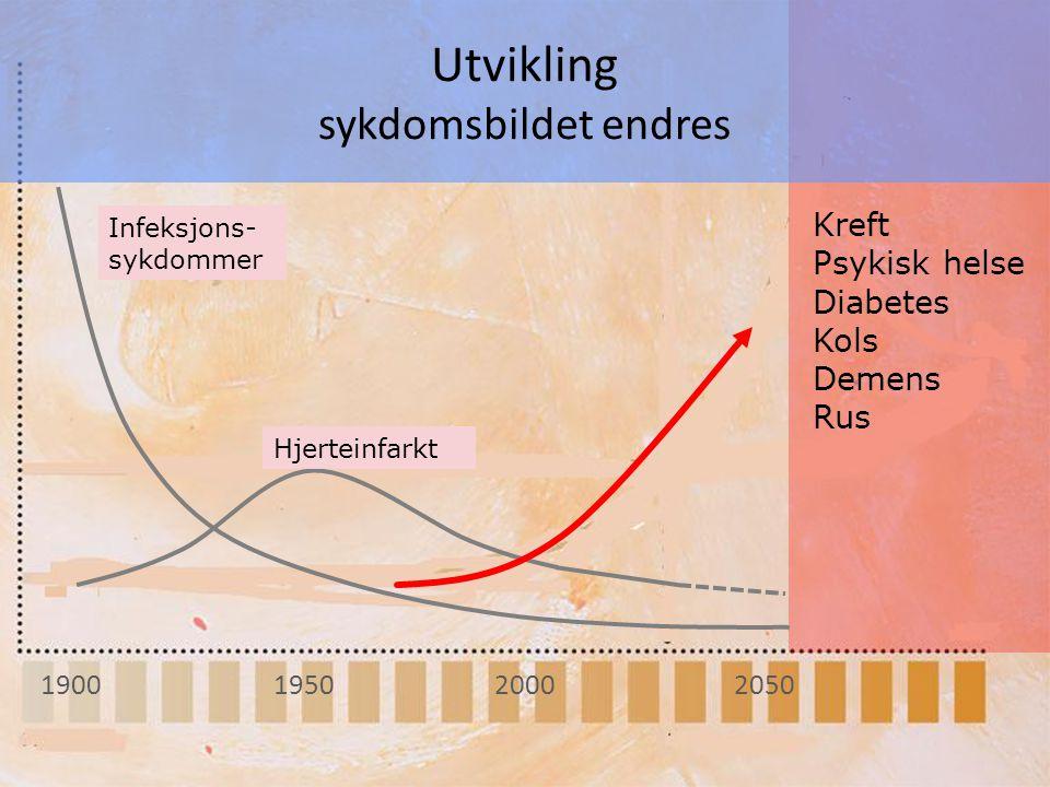 Utvikling sykdomsbildet endres 1900 Infeksjons- sykdommer Hjerteinfarkt Kreft Psykisk helse Diabetes Kols Demens Rus 195020002050
