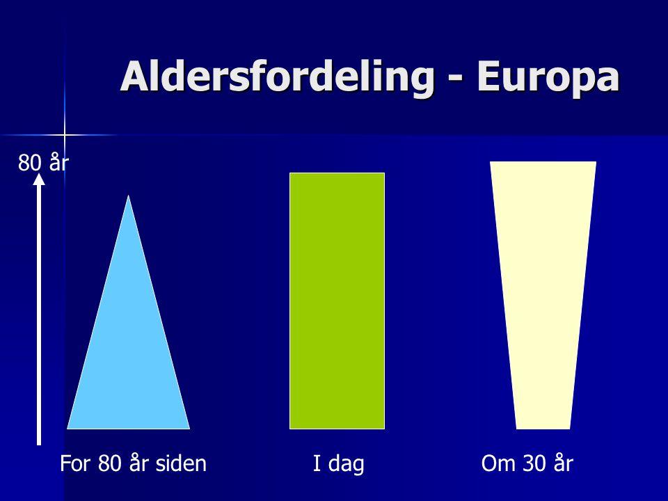 Aldersutvikling - Norge AldersgruppeAntallTilvekst 2008 2050 >65 475 000 780 000 64% > 80 201 000 406 000 102% > 90 18 000 190 000 1100%