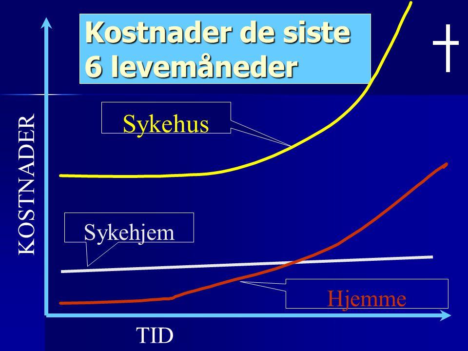 Diagnose/ Antall år med betydelig behov for pleie og omsorg LANCET 2005