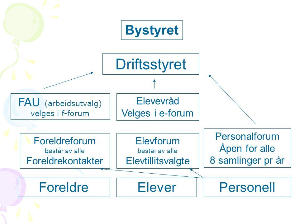 ForeldreEleverPersonell Foreldreforum består av alle Foreldrekontakter Elevforum består av alle Elevtillitsvalgte Personalforum Åpen for alle 8 samlin