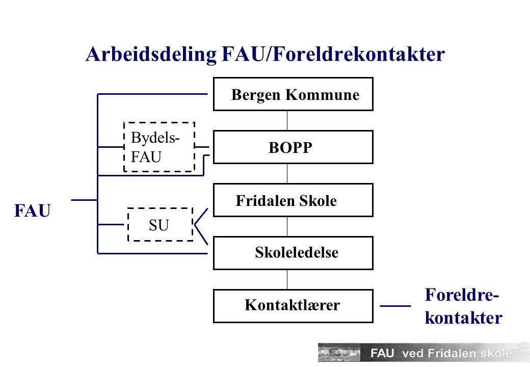 Arbeidsdeling FAU/Foreldrekontakter Bergen KommuneBOPPFridalen Skole Skoleledelse Kontaktlærer Bydels- FAU SU Foreldre- kontakter FAU