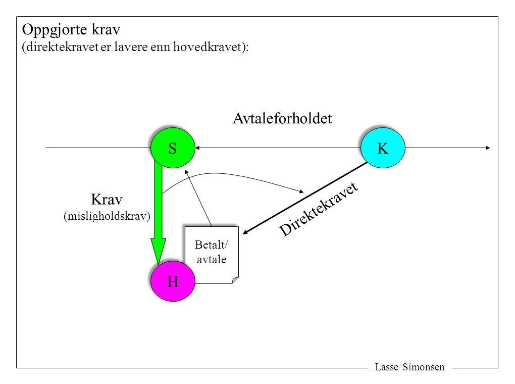 Lasse Simonsen K K Direktekravet Oppgjorte krav (direktekravet er lavere enn hovedkravet): Krav (misligholdskrav) Avtaleforholdet Betalt/ avtale Betal