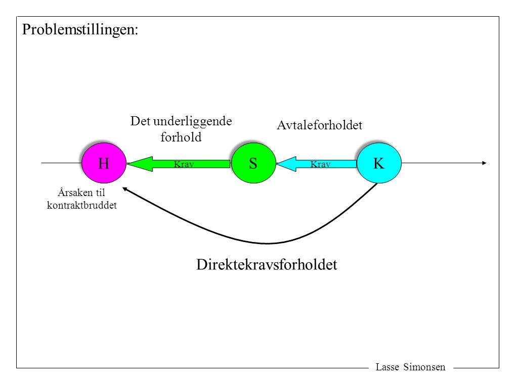 Lasse Simonsen H H S S K K Direktekravsforholdet Avtaleforholdet Det underliggende forhold Problemstillingen: Krav Årsaken til kontraktbruddet