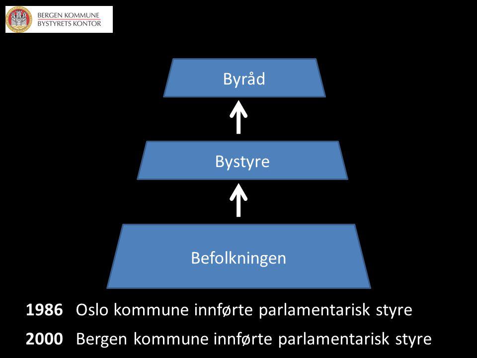 Befolkningen Bystyre Byråd 1986 Oslo kommune innførte parlamentarisk styre 2000 Bergen kommune innførte parlamentarisk styre