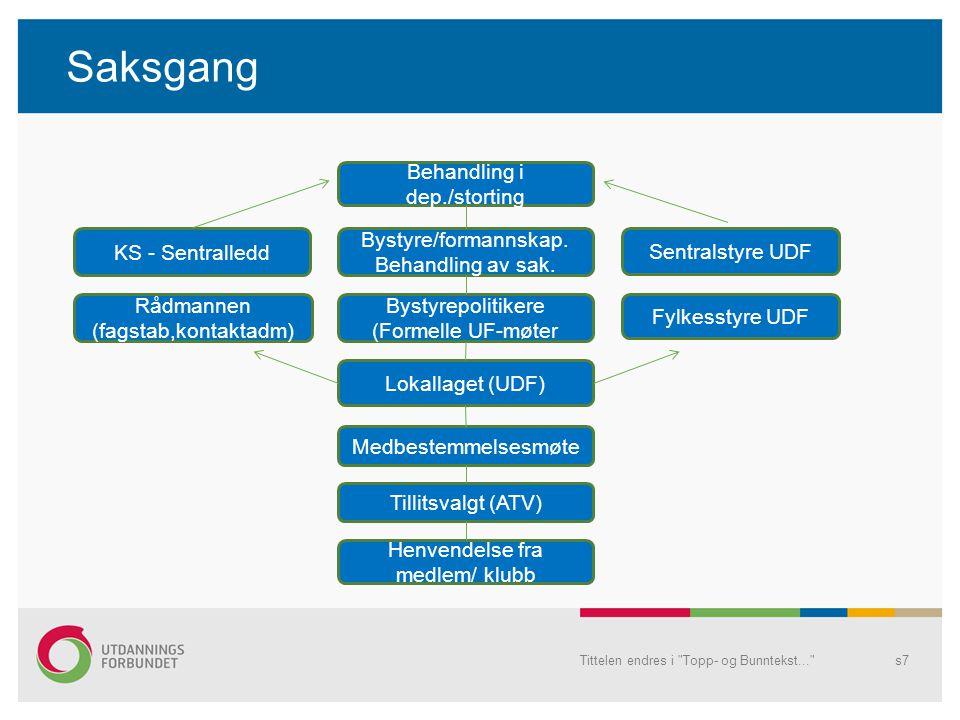 Tittelen endres i Topp- og Bunntekst... s7 Saksgang Henvendelse fra medlem/ klubb Tillitsvalgt (ATV) Medbestemmelsesmøte Lokallaget (UDF) Bystyrepolitikere (Formelle UF-møter Bystyre/formannskap.