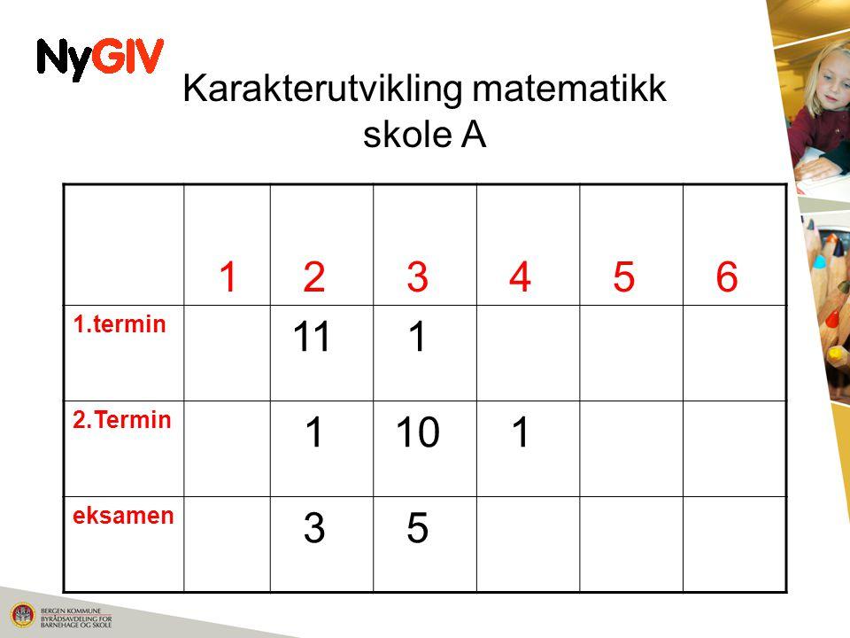 Karakterutvikling matematikk skole A 1 2 3 4 5 6 1.termin 11 1 2.Termin 1 10 1 eksamen 3 5