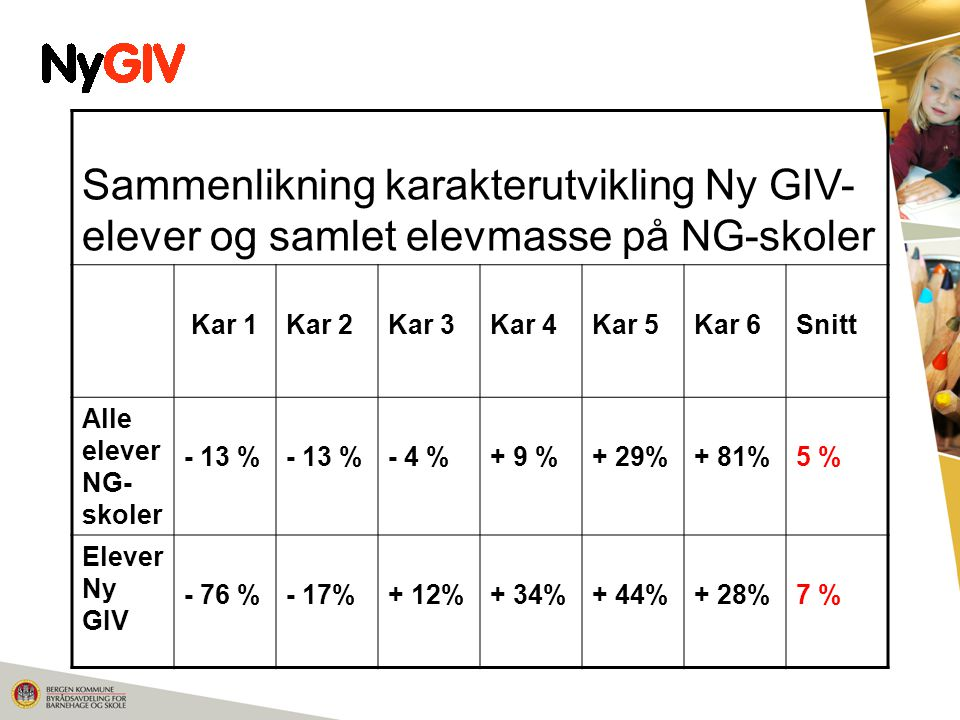 Sammenlikning karakterutvikling Ny GIV- elever og samlet elevmasse på NG-skoler Kar 1Kar 2Kar 3Kar 4Kar 5Kar 6Snitt Alle elever NG- skoler - 13 % - 4 %+ 9 %+ 29%+ 81%5 % Elever Ny GIV - 76 %- 17%+ 12%+ 34%+ 44%+ 28%7 %
