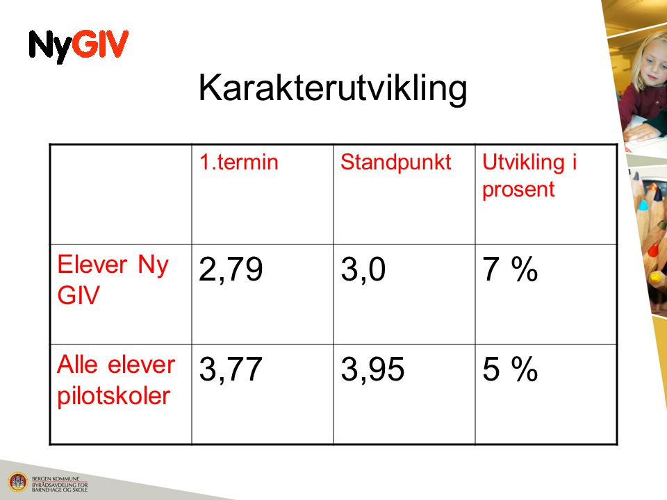 Karakterutvikling 1.terminStandpunktUtvikling i prosent Elever Ny GIV 2,793,07 % Alle elever pilotskoler 3,773,955 %