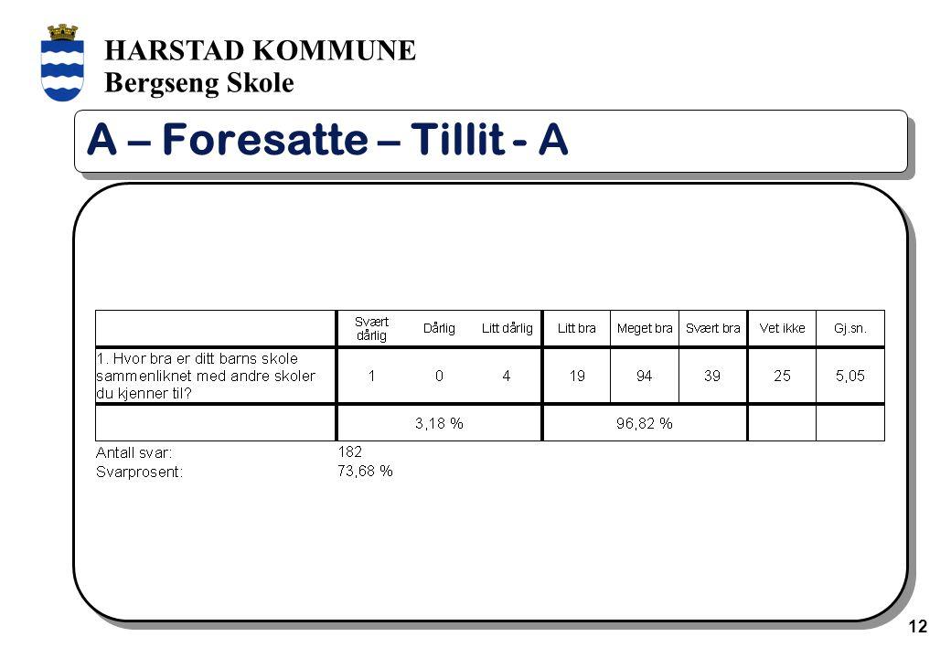 HARSTAD KOMMUNE Bergseng Skole 12 A – Foresatte – Tillit - A