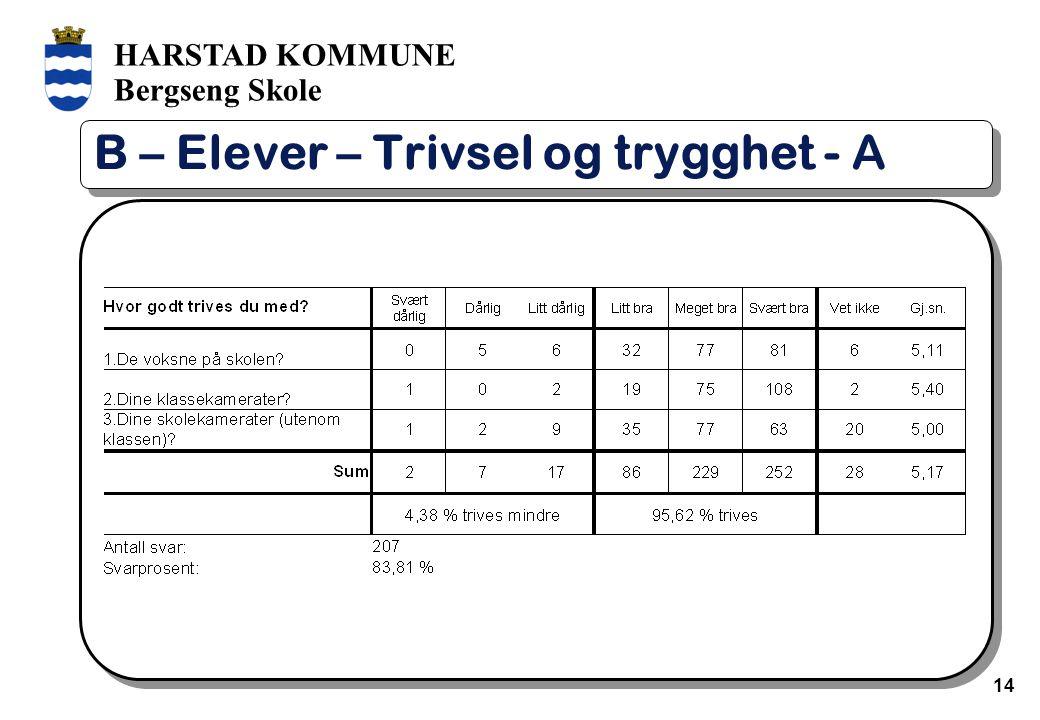 HARSTAD KOMMUNE Bergseng Skole 14 B – Elever – Trivsel og trygghet - A