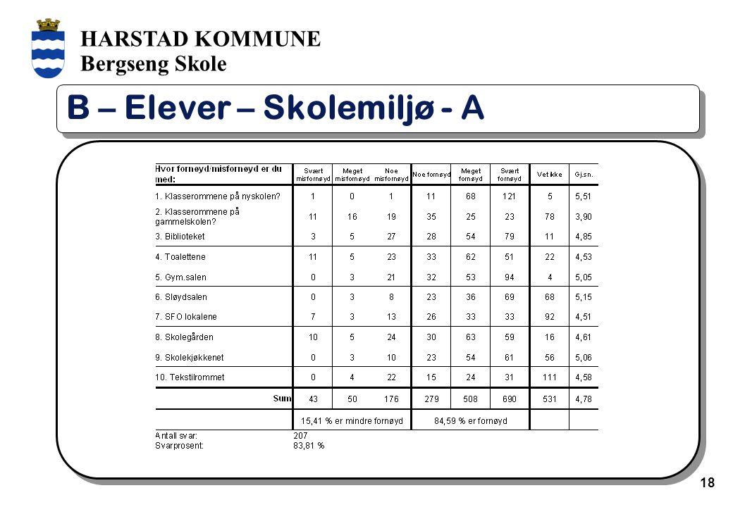 HARSTAD KOMMUNE Bergseng Skole 18 B – Elever – Skolemiljø - A