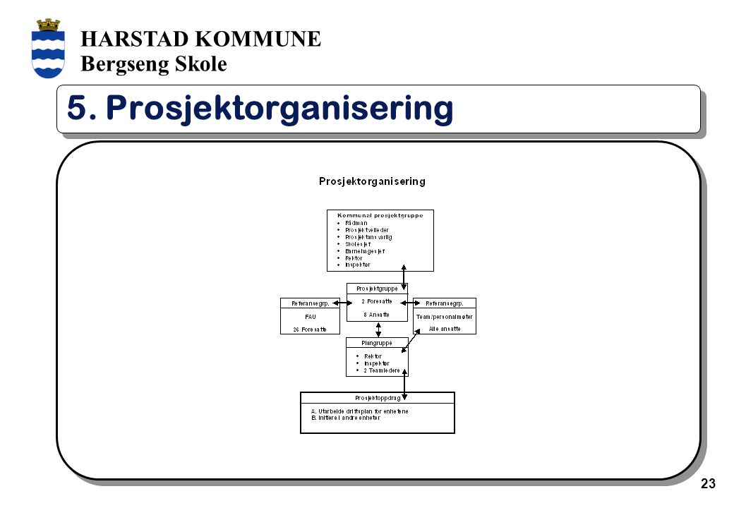 HARSTAD KOMMUNE Bergseng Skole 23 5. Prosjektorganisering