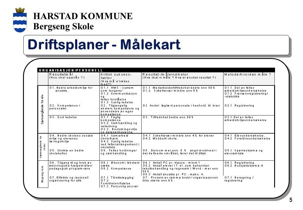 HARSTAD KOMMUNE Bergseng Skole 6 Driftsplaner - Handlingsplan