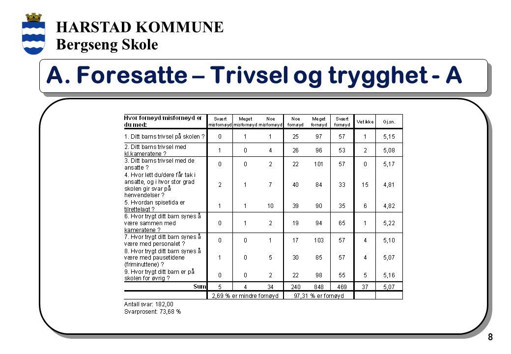 HARSTAD KOMMUNE Bergseng Skole 9 A. Foresatte – Trivsel og trygghet - B