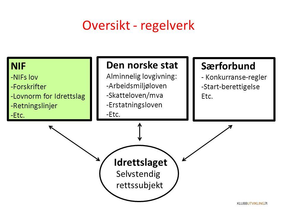 Oversikt - regelverk Idrettslaget NIF -NIFs lov -Forskrifter -Lovnorm for Idrettslag -Retningslinjer -Etc. Særforbund - Konkurranse-regler -Start-bere
