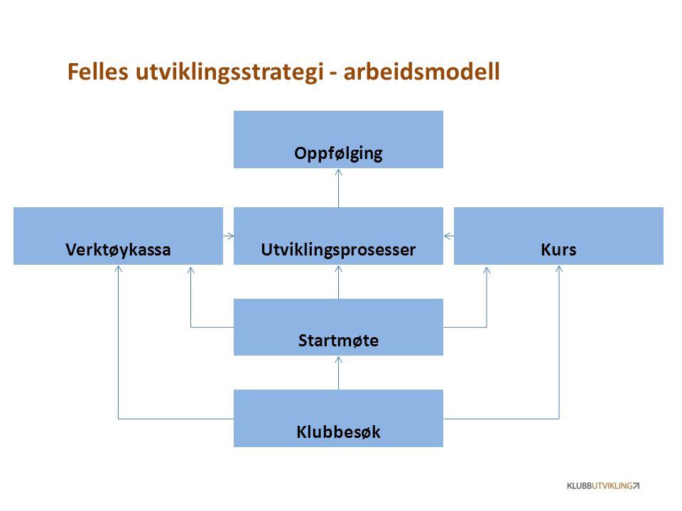Felles utviklingsstrategi - arbeidsmodell Utviklingsprosesser Verktøykassa Kurs Klubbesøk Startmøte Oppfølging