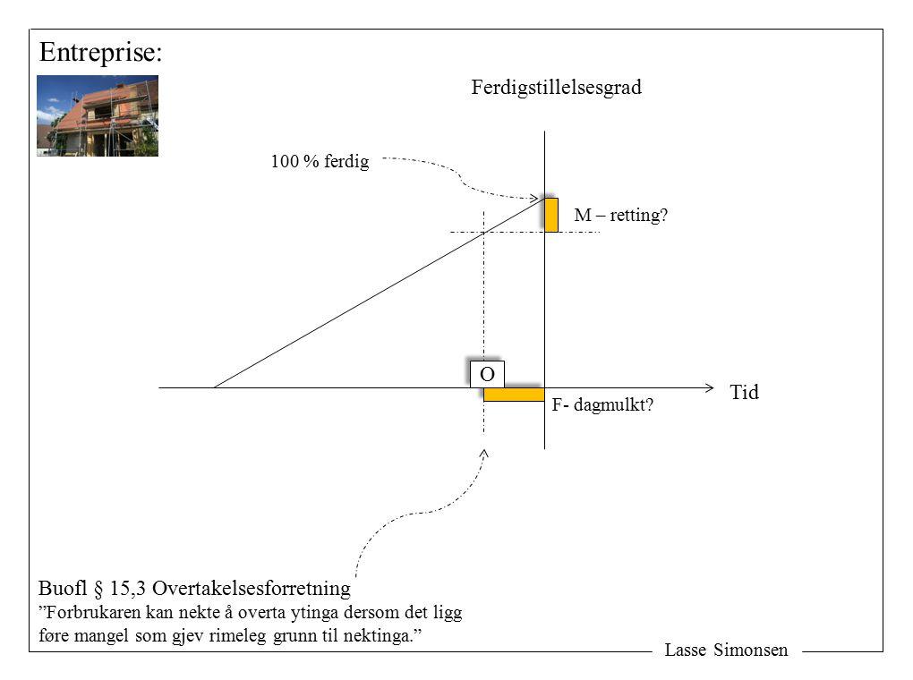 Lasse Simonsen Entreprise: Tid Ferdigstillelsesgrad M – retting.