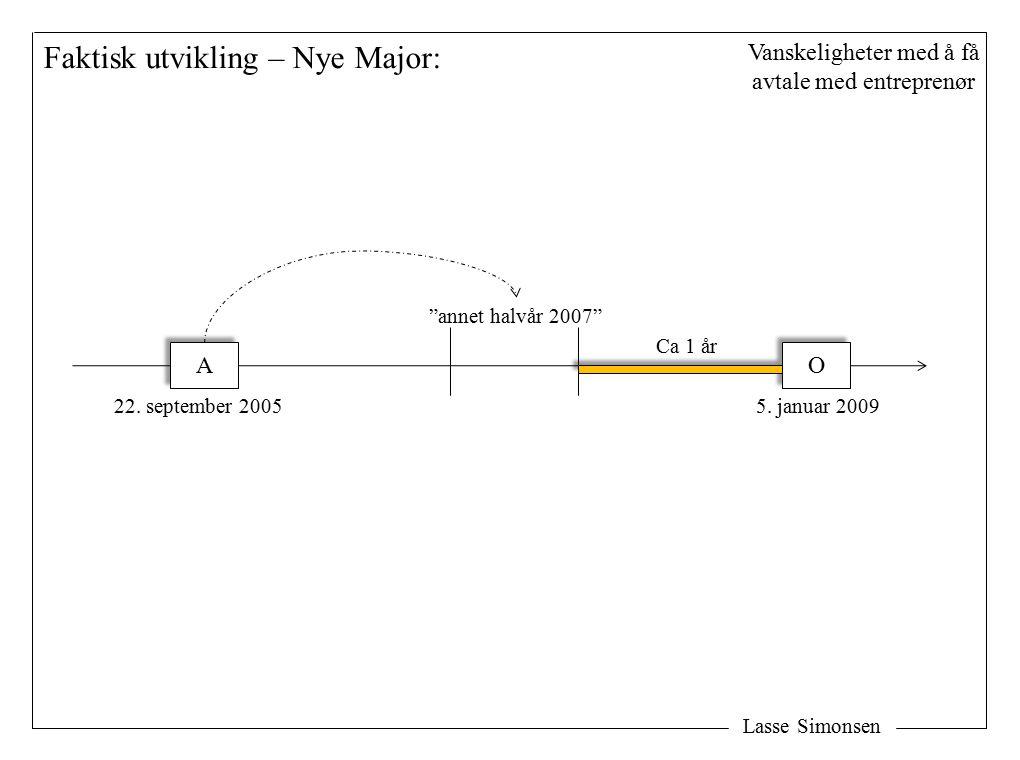 Lasse Simonsen Faktisk utvikling – Nye Major: A A 22.