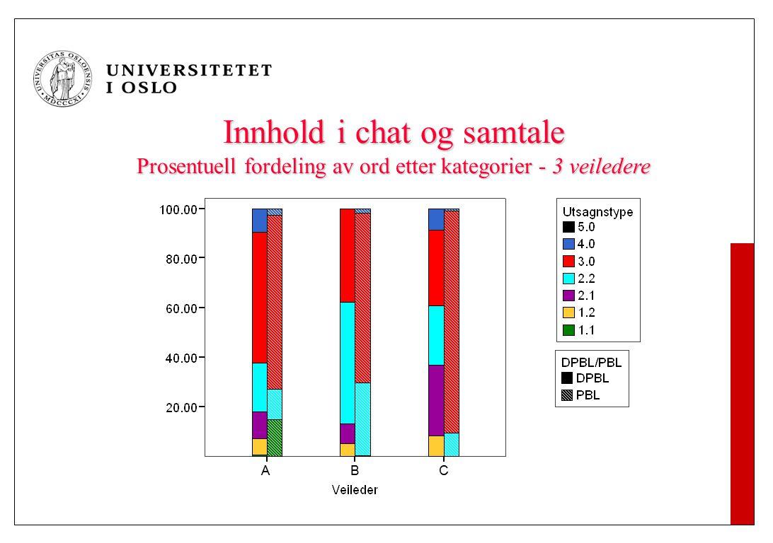 Innhold i chat og samtale Prosentuell fordeling av ord etter kategorier - 3 veiledere ABC