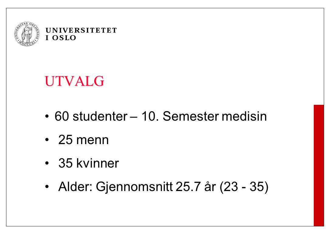 UTVALG 60 studenter – 10. Semester medisin 25 menn 35 kvinner Alder: Gjennomsnitt 25.7 år (23 - 35)