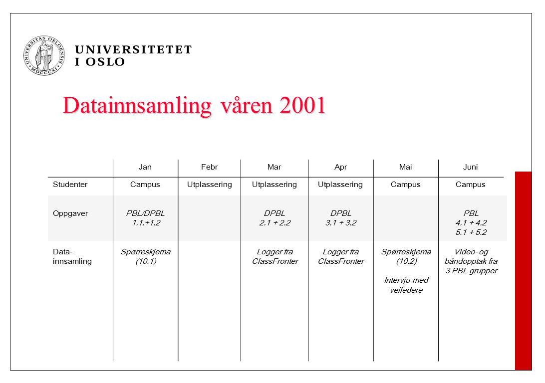 Datainnsamling våren 2001 JanFebrMarAprMaiJuni Studenter Oppgaver Data- innsamling Campus PBL/DPBL 1.1.+1.2 Spørreskjema (10.1) Utplassering DPBL 2.1