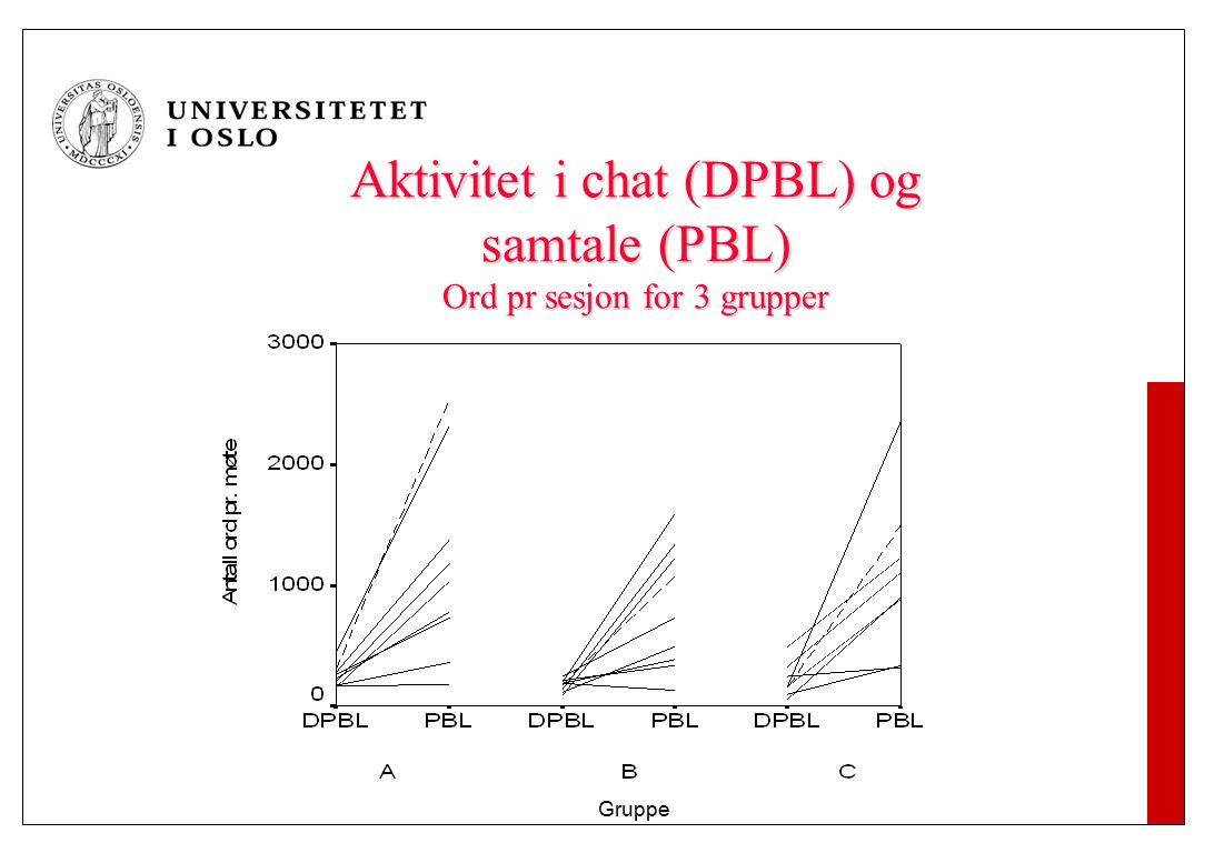 Aktivitet i chat (DPBL) og samtale (PBL) Ord pr sesjon for 3 grupper Gruppe