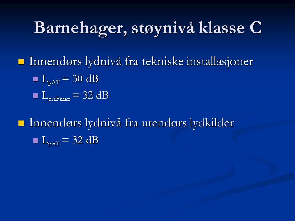 Barnehager, støynivå klasse C Innendørs lydnivå fra tekniske installasjoner Innendørs lydnivå fra tekniske installasjoner L pAT = 30 dB L pAT = 30 dB L pAFmax = 32 dB L pAFmax = 32 dB Innendørs lydnivå fra utendørs lydkilder Innendørs lydnivå fra utendørs lydkilder L pAT = 32 dB L pAT = 32 dB