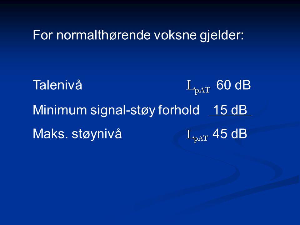 For normalthørende voksne gjelder: L pAT Talenivå L pAT 60 dB Minimum signal-støy forhold15 dB L pAT Maks.