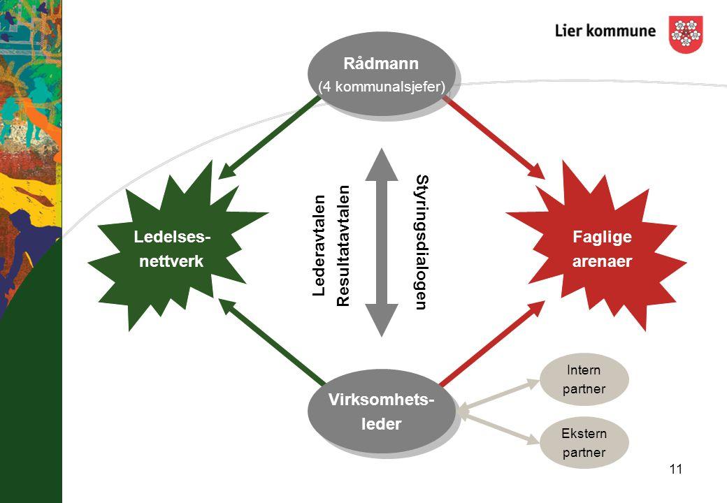 11 Lederavtalen Resultatavtalen Styringsdialogen Ledelses- nettverk Faglige arenaer Rådmann (4 kommunalsjefer) Rådmann (4 kommunalsjefer) Virksomhets-