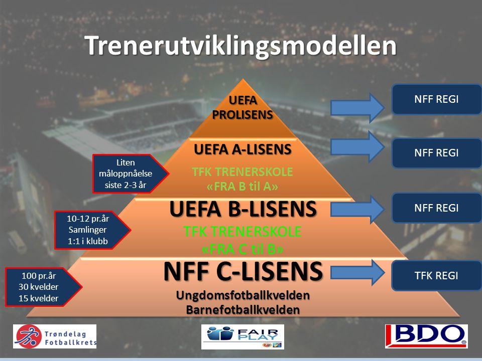 Trenerutviklingsmodellen UEFA PROLISENS UEFA A-LISENS TFK TRENERSKOLE «FRA B til A» UEFA B-LISENS UEFA B-LISENS TFK TRENERSKOLE «FRA C til B» NFF C-LISENS Ungdomsfotballkvelden Barnefotballkvelden 100 pr.år 30 kvelder 15 kvelder 10-12 pr.år Samlinger 1:1 i klubb Liten måloppnåelse siste 2-3 år NFF REGI TFK REGI NFF REGI