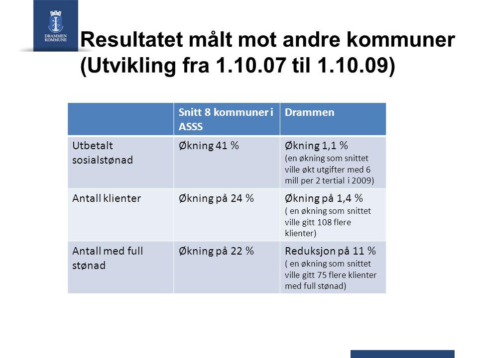 Resultatet målt mot andre kommuner (Utvikling fra 1.10.07 til 1.10.09) Snitt 8 kommuner i ASSS Drammen Utbetalt sosialstønad Økning 41 %Økning 1,1 % (