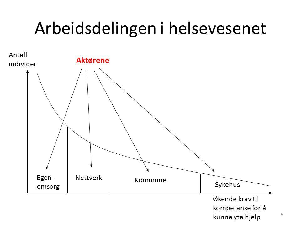 6 Hovedkrefter i spillet om velferd/folkehelse og helsetjenester Egen- omsorg Nettverk Kommune Sykehus