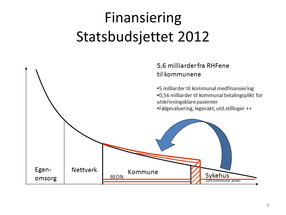 DRG-poeng per 1000 innbygger Kilde: Norsk pasientregister/Helsedirektoratet 21.06.2011